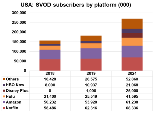 USA SVOD subscriptions by platform - Netflix, Amazon, Hulu, Disney Plus, HBO Now, Others