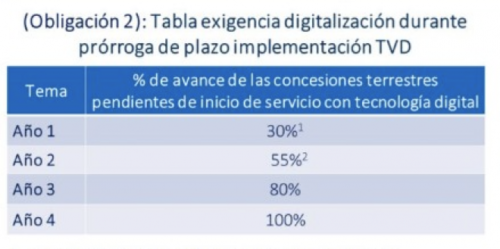 Chile DTT implementation plan