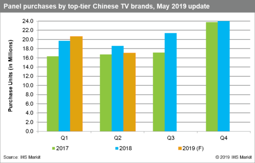 Omdia - China TV Maker Flat Panel Display Purchases - 2017-2019