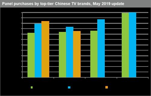 Omdia - China TV Maker Flat Panel Display Purchases - 2017-2019