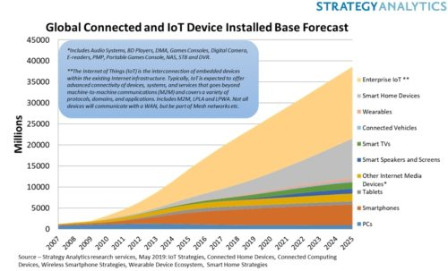 Connected IoT Device Installed Base Forecast - 2007-2025