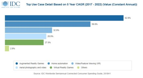 Consumer technology top use cases based on CAGR