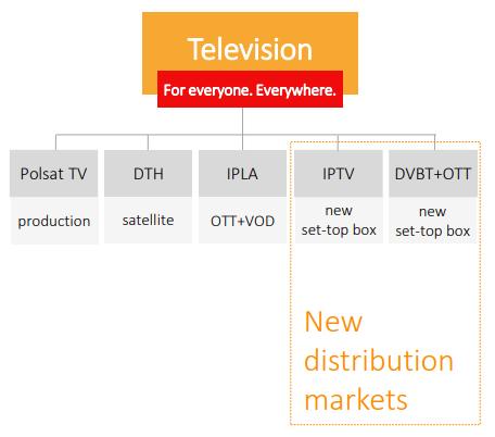 Cyfrowy Polsat TV markets
