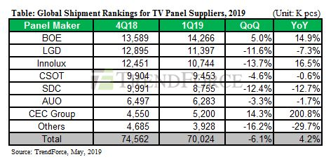 Global Shipment Rankings for TV Panel Suppliers - 1Q 2019 versus 1Q 2018 - BOE Technology, LGD, Innolux, CSOT, SDC, AUO, CEC Group, Others