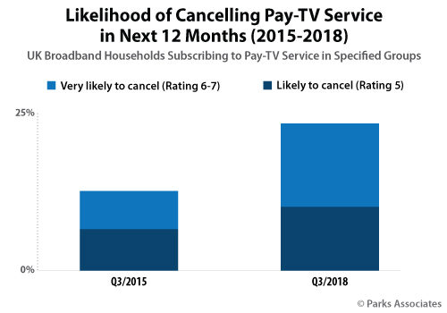 Likelihood of Cancelling Pay-TV Service Next 12 Months - UK - 3Q 2015 versus 3Q 2018