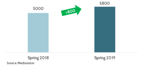 Nordic households with at least one SVOD service, spring 2018 vs spring 2019