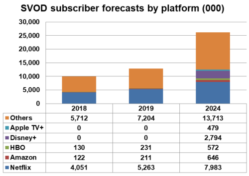 Eastern Europe SVOD subscriber forecasts by platform - Netflix, Amazon, HBO, Disney+, Apple TV+, Others