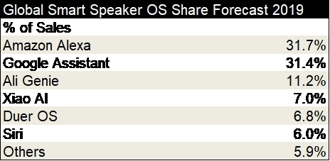 Smart Speaker OS Share Forecast 2019