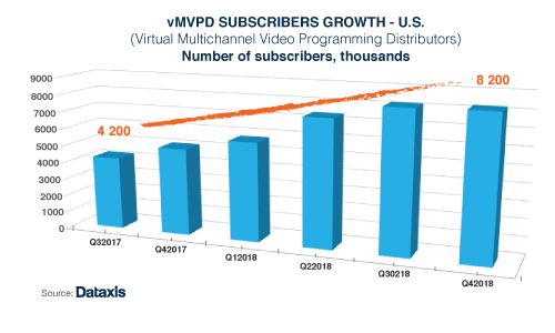 US vMVPD subscriber growth - 4Q 2018
