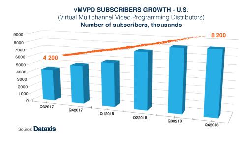 US vMVPD subscriber growth - 4Q 2018