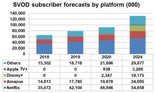 Western Europe - SVOD subscriber forecasts by platform - Netflix, Amazon Prime Video, Disney+, AppleTV+, Others