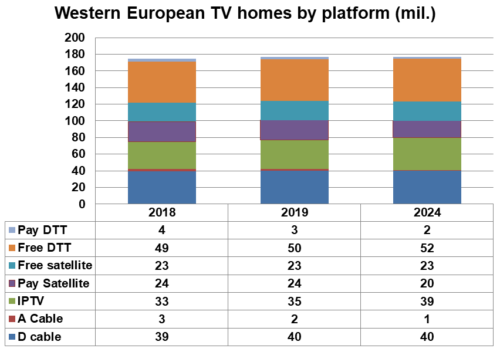 Western European TV homes by platform - 2018, 2019, 2024