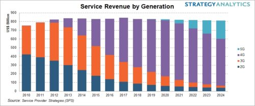 Mobile Service Revenue By Generation - 2G, 3G, 4G, 5G - 2010-2024