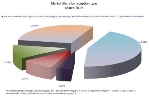 Croatia TV market share by reception type