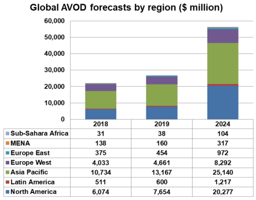 Global AVOD forecasts by region - North America, Latin America, Asia Pacific, Europe West, Europe East, MENA, Sub-Sahara Africa