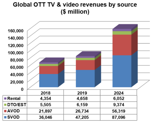 Global OTT TV & video revenues by source - SVOD, AVOD, Download-to-own (DTO)/Electronic Sell through (EST), Rental - 2018, 2019, 2024