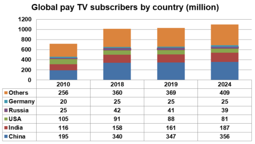 Global pay TV subscribers by country - China, India, USA, Russia, Germany, Others - 2010, 2018, 2019, 2024