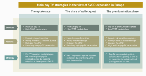 Main Pay TV strategies for SVOD expansion in Europe