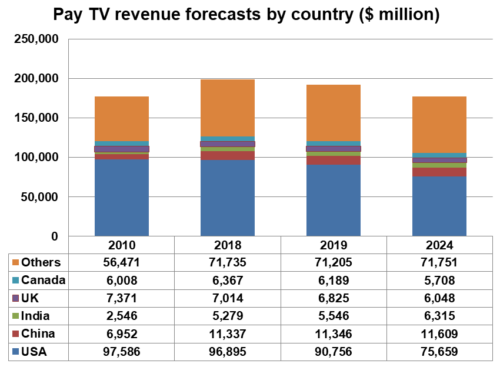 Pay TV revenue forecasts by country - 2010, 2018, 2019, 2024 - USA, China, India, UK, Canada, Others