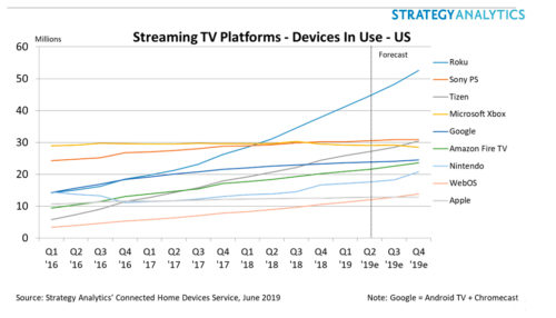 Streaming TV Platforms - Devices In Use - Roku, Sony PlayStation, Tizen, Microsoft Xbox, Google (Android TV+Chromecast), Amazon Fire TV, Nintendo, WebOS, Apple - US - 2016-2019