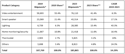 Europe Smart Home Devices Forecast by Category, 2019-2023 - Video Entertainment, Smart Speaker, Lighting, Home Monitoring/Security, Thermostat, Others