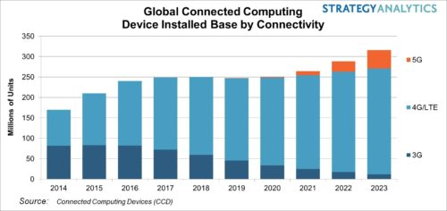 Global Connected Computing Device Installed Base By Connectivity - 3G, 4G/LTE, 5G - 2014-2023