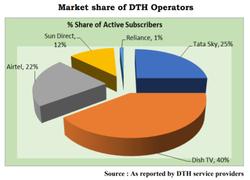Telecom Regulatory Authority of India (TRAI) - Market Share of DTH Operators - 1Q 2019 - Airtel, Sun Direct, Reliance Communications, Tata Sky, Dish TV India