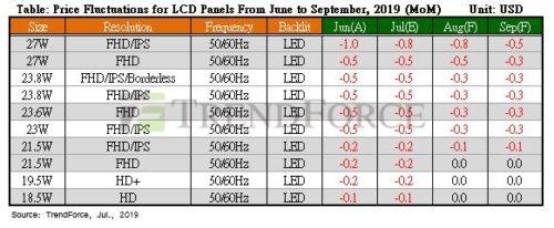 LCD Panel Pricing 3Q 2019