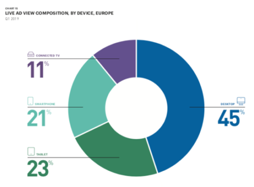 Live ad view composition by device, Europe