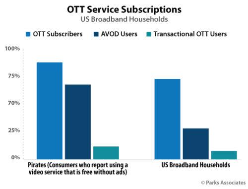Parks Associates - OTT Service Subscriptions