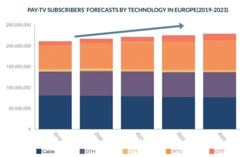 Pay TV Subscribers Forecast By Technology In Europe - 2019-2023 - Cable TV, Satellite (DTH), Digital Terrestrial (DTT), IPTV, OTT