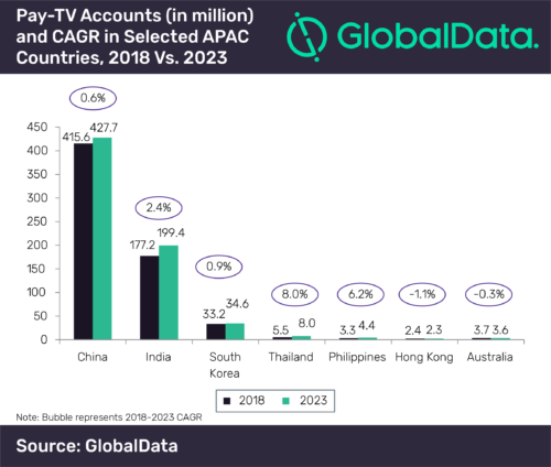 Pay TV accounts and CAGR in APAC - 2018-2023