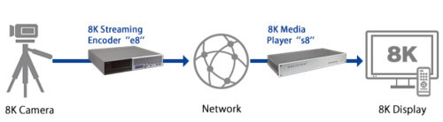 Socionext 8K live streaming system