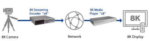 Socionext 8K live streaming system