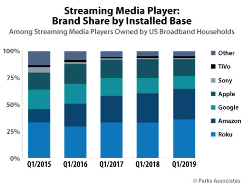 Streaming Media Player Brand Share Installed Base - US - 2015-2019