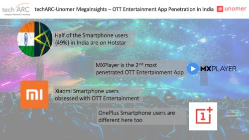 techARC-Unomer-MegaInsight - OTT Entertainment App penetration in India