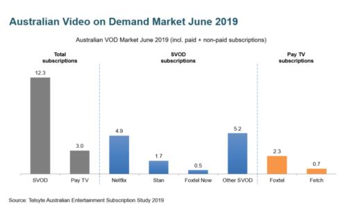 Australian Video on Demand Market - SVOD, Pay TV; Netflix, Stan, Foxtel Now, Other SVOD; Foxtel, Fetch - June 2019