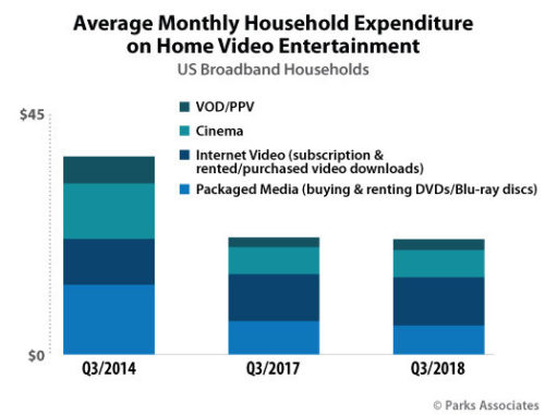 Parks Associates: Average Monthly Household Expenditure on Home Video Entertainment - VOD/PPV, Cinema, Internet Video, Packaged Media - 3Q 2014, 3Q 2017, 3Q 2018