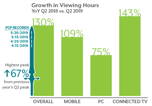 Conviva 2Q 2019 State of Streaming - Growth In Viewing Hours