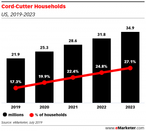 Cord Cutter Households - US - 2019-2023