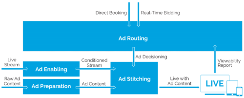 Core components of Anevia's Dynamic Ad Insertion