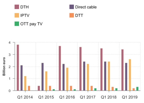 Dataxis - Europe Pay TV - 2014-2019