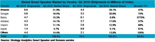 Global Smart Speaker Market by Vendor - Amazon, Google, Baidu, Alibaba, Xiaomi, Apple, Others - 2Q 2019