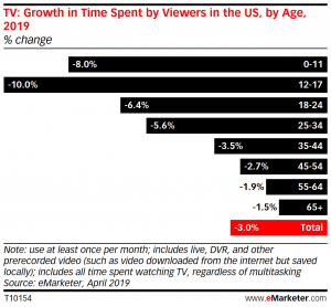 Growth In Time Spent Viewing TV - US - April 2019