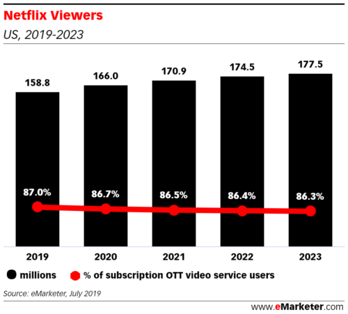 Netflix Viewers, US - 2019-2023