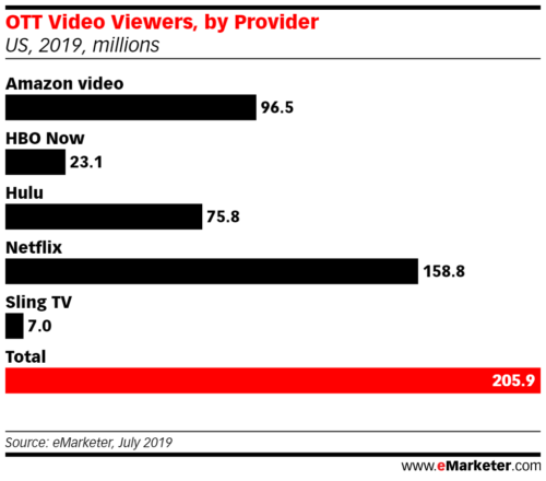 OTT Video Viewers, by Provider, US, 2019
