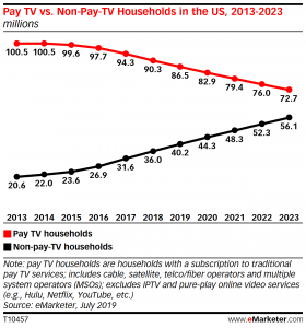 Pay TV versus Non-Pay TV households - US - 2013-2023