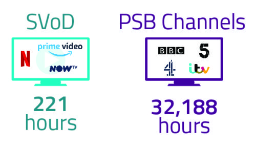 UK - SVOD PSB Viewing Numbers