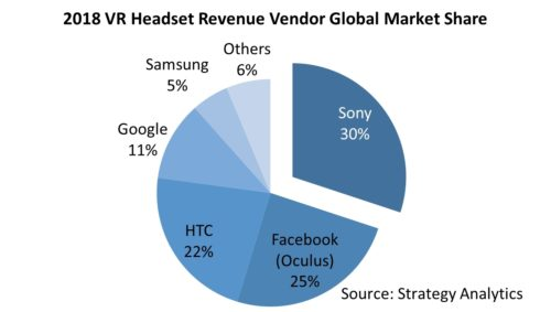 VR Headset Revenue by Vendor Global Market share - 2018