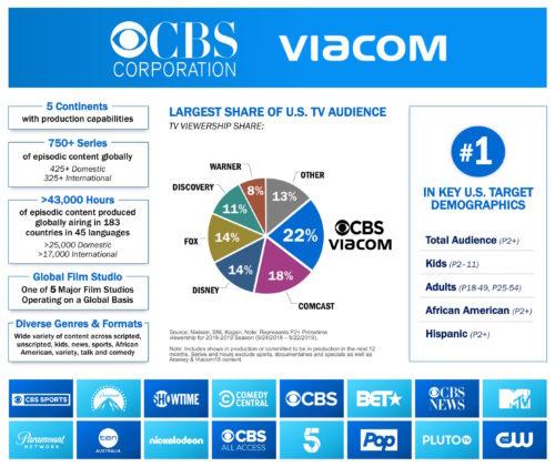 ViacomCBS factsheet